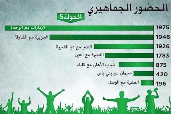 متوسط تماشاگر در لیگ امارات: 1300 نفر!